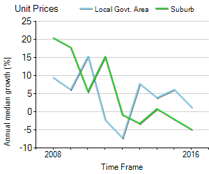 Unit Price Trend in Murrumbeena