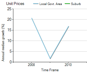 Unit Price Trend in Nagambie