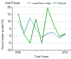 Unit Price Trend in North Melbourne