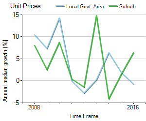 Unit Price Trend in Northcote