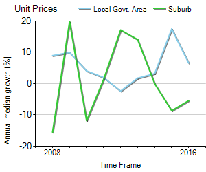 Unit Price Trend in Notting Hill
