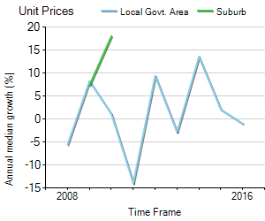 Unit Price Trend in Numurkah