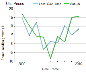 Unit Price Trend in Nunawading