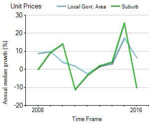 Unit Price Trend in Oakleigh