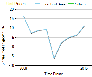 Unit Price Trend in Olinda