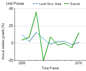 Unit Price Trend in Parkville