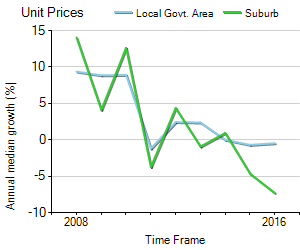 Unit Price Trend in Pascoe Vale