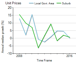 Unit Price Trend in Port Melbourne