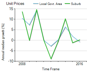 Unit Price Trend in Preston