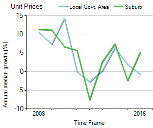 Unit Price Trend in Reservoir