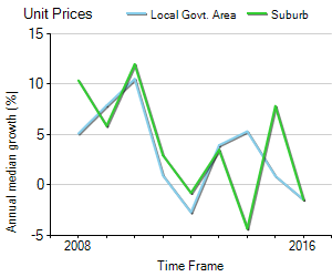Unit Price Trend in Richmond