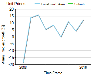 Unit Price Trend in Romsey