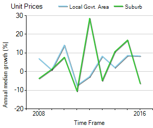 Unit Price Trend in Beaumaris