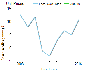 Unit Price Trend in Scoresby