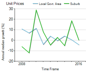Unit Price Trend in Seddon
