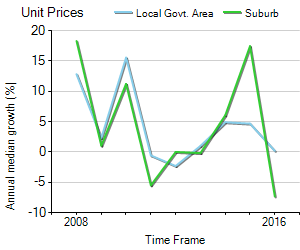 Unit Price Trend in South Melbourne
