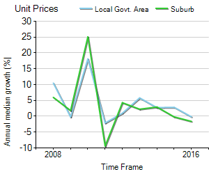 Unit Price Trend in South Yarra