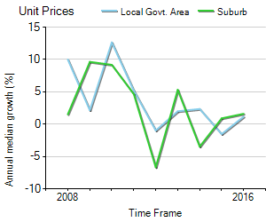 Unit Price Trend in Southbank