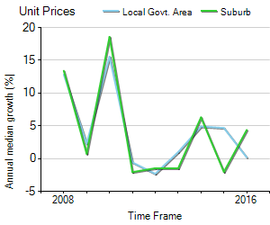 Unit Price Trend in St Kilda