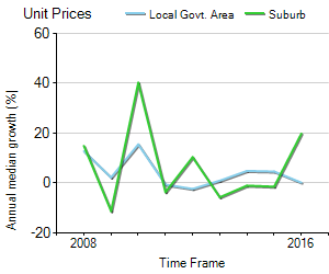 Unit Price Trend in St Kilda West