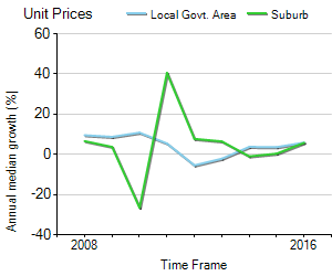 Unit Price Trend in Tarneit