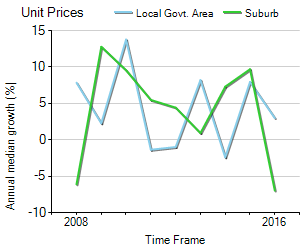 Unit Price Trend in Templestowe