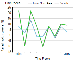 Unit Price Trend in Templestowe Lower