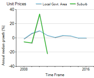 Unit Price Trend in Bendigo