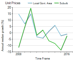 Unit Price Trend in Travancore