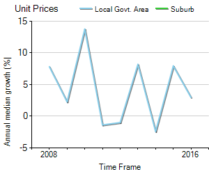 Unit Price Trend in Warrandyte