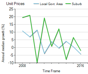 Unit Price Trend in West Footscray