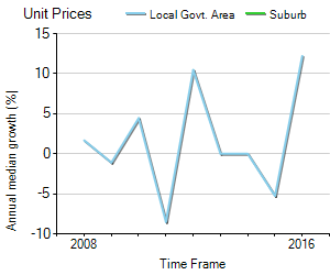 Unit Price Trend in West Wodonga