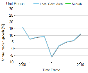 Unit Price Trend in Yarra Glen
