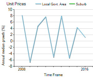Unit Price Trend in Yarragon
