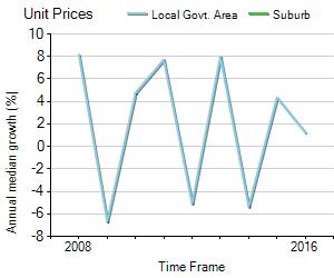 Unit Price Trend in Yarragon