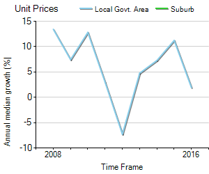 Unit Price Trend in Yarrambat