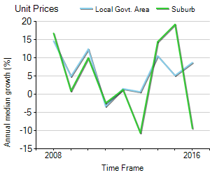 Unit Price Trend in Blackburn