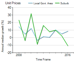Unit Price Trend in Box Hill
