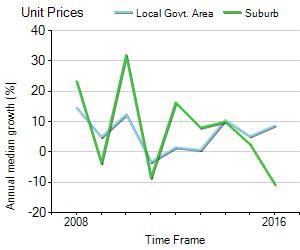 Unit Price Trend in Box Hill