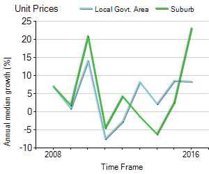 Unit Price Trend in Brighton