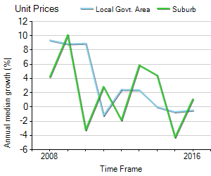 Unit Price Trend in Brunswick