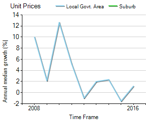 Unit Price Trend in South Wharf