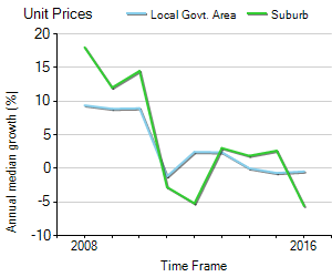 Unit Price Trend in Brunswick West