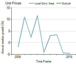 Unit Price Trend in Buninyong