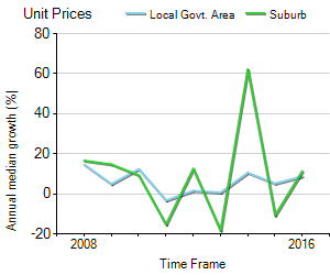 Unit Price Trend in Burwood