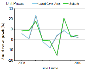 Unit Price Trend in Camberwell