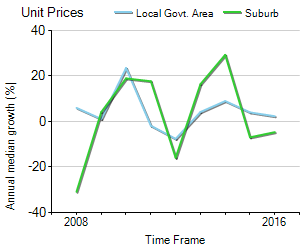 Unit Price Trend in Canterbury