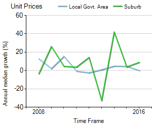 Unit Price Trend in Albert Park