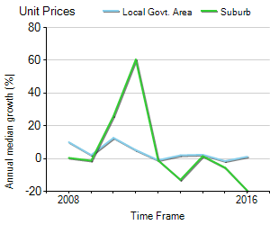 Unit Price Trend in Carlton
