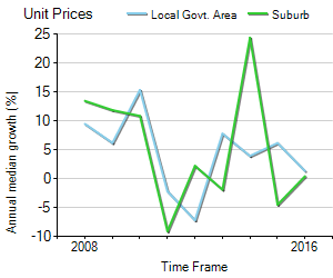 Unit Price Trend in Carnegie